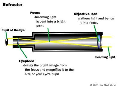 telescope diagram meade etx 80at tc autostar refractor telescope f 5