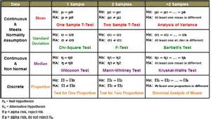 Hypothesis Testing Excel Template by Hypothesis Testing Gallery