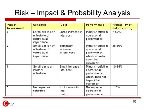cost impact analysis template risk management framework