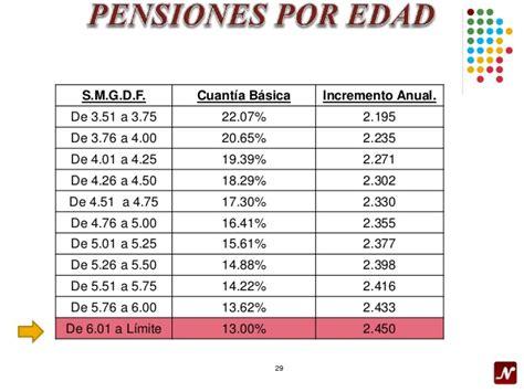 incremento anual de la pension 2016 pensiones imss