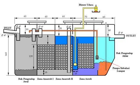 Kaporit Tablet Filter Air Saringan Air Water Heater 20 aerob sumurresapan