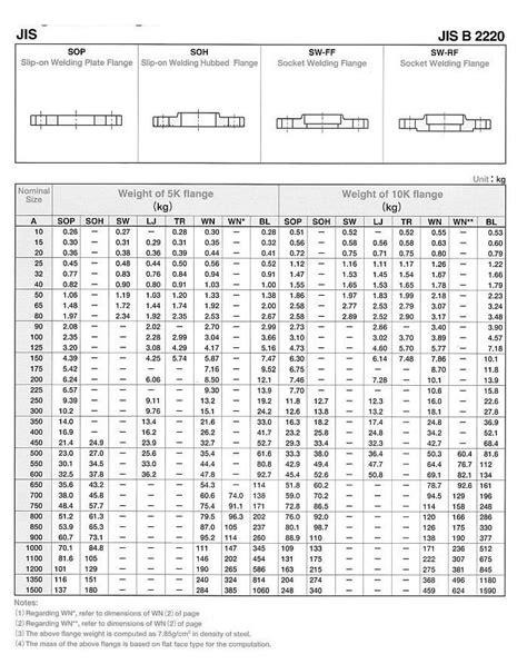 JIS B2220 Flanges | JIS B2220 Flanges Manufacturer | JIS