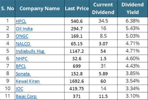 best dividend shares which are the best dividend paying stocks in nse quora