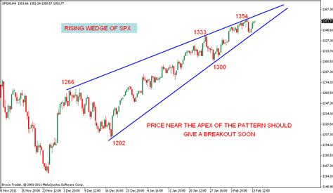stock pattern wedge stock market chart analysis rising wedge of s p 500
