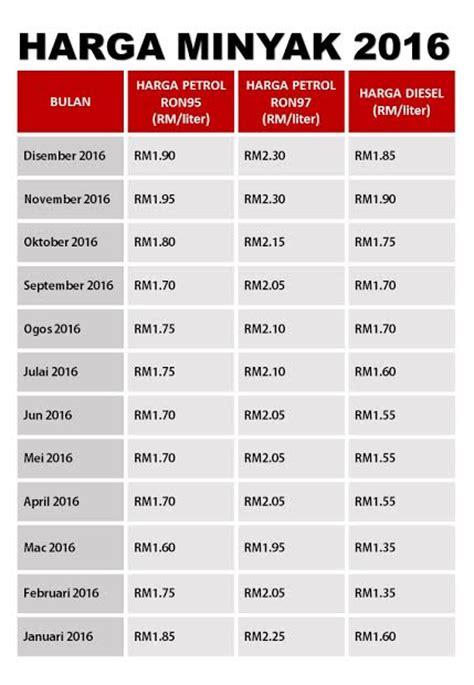 Harga Perbaharui Passport Malaysia 2016 | harga perbaharui passport malaysia 2016 harga petrol