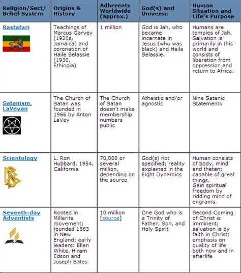 Religious Calendar Comparison Big Religion Chart 12 Best World Religions Images On
