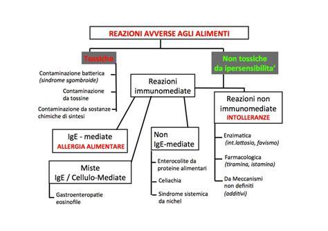 tiramina alimenti allergie e intolleranze come riconoscerle la salute nel