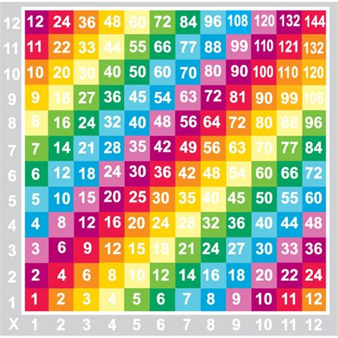 y 4x 2 table maths targets 3x 4x 6x and 8x quot times tables quot thinglink