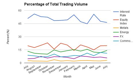 commodity volume digging deeper into cme s july volumes shows energy and