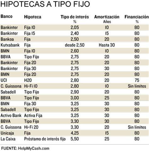 comparativa de hipotecas banqueando tabla comparativa de prestamos hipotecarios prestamos