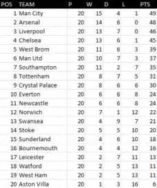 League Table Premier League Table