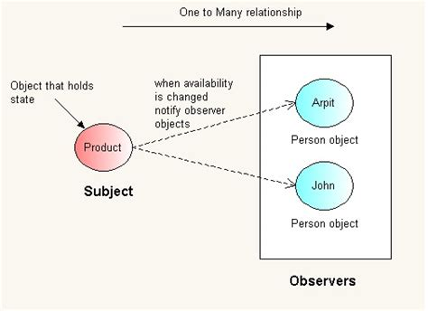 pattern java code observer design pattern in java java2blog
