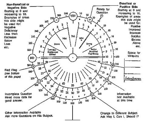 printable alphabet pendulum chart a mini course in pendulum dowsing healing arts and