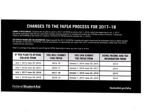 financial aid changes