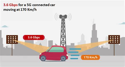 sk telecom ericsson and bmw korea realize 3 6 gbps for 5g connected car netmanias
