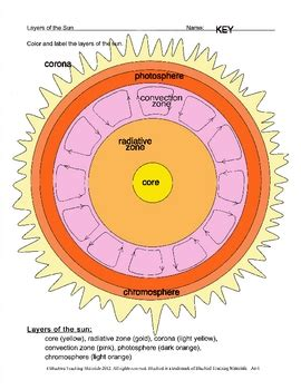 sun layers coloring page layers of the sun to color as 1 by bluebird teaching