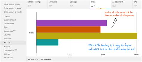 adsense size find the most optimized adsense ad sizes with split a b