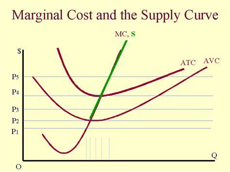 marginal costs economics long run supply curve