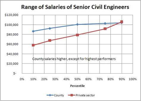 Hkust Mba Average Salary by Civil Engineering Chart Pictures To The Most In Demand