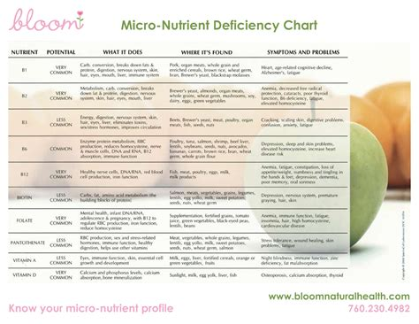 nutrient deficiency vitamin deficiency symptoms chart newsletter questions special events shop bloom make