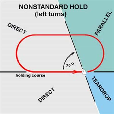 holding pattern entry questions aviation holding patterns free patterns