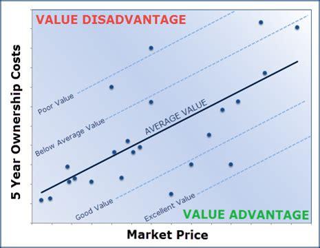 defining value 2017 best value in america awards