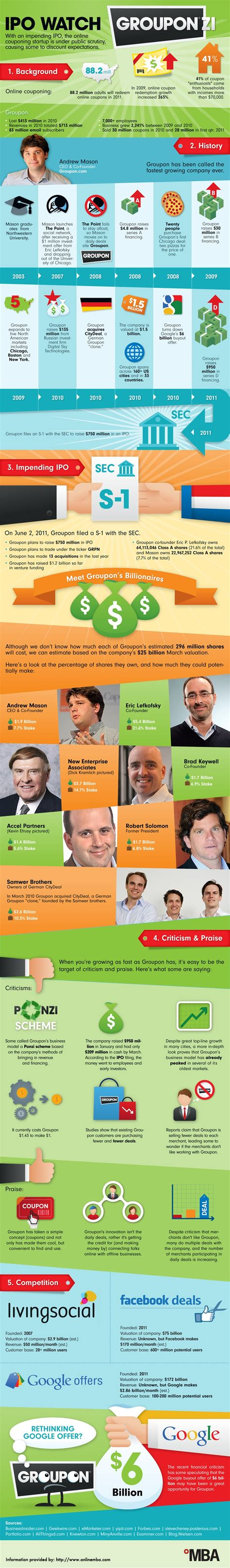 Groupon Mba by The Of Groupon Ipo Infographic Marketing