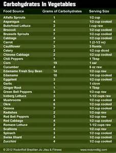 good carbohydrates list what we recommend to our rocknroll bjj amp fitness clients rocknroll