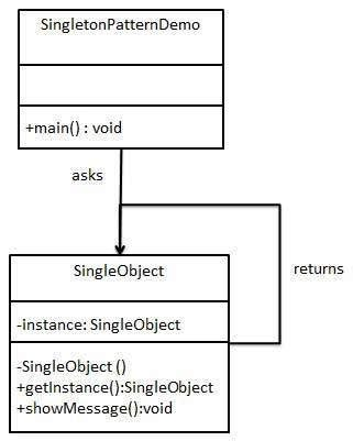 singleton pattern interview questions net what is the difference between singleton design pattern
