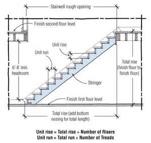 Minimum Stair Riser Height Code by Stairs Jlc Online