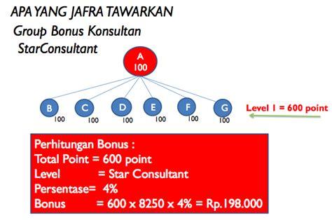Harga Katalog Clear Pore Jafra profit benefit jafra