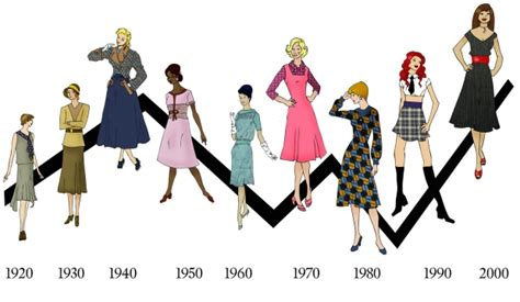 fashion illustration history timeline fashion history a guide to fashion