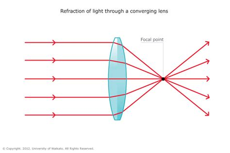 converging lens diagram image gallery light lenses