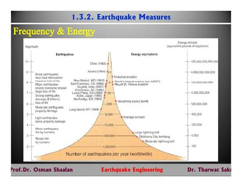 earthquake engineering earthquake engineering 2012 lecture 0103 measures of