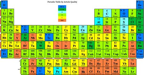 New Periodic Table With Atomic Mass Rounded Periodic