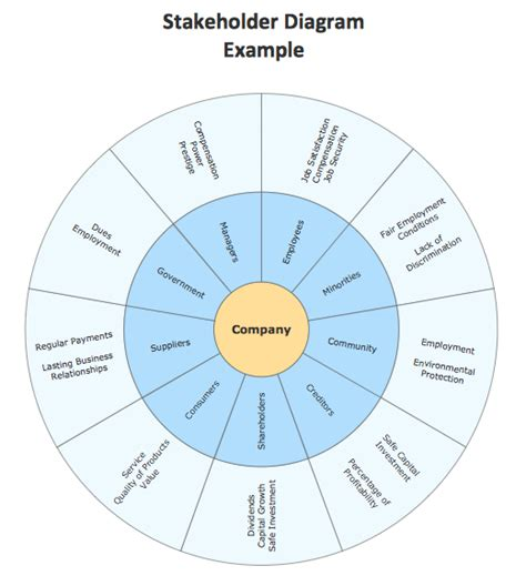 conceptdraw samples marketing target amp circular diagrams