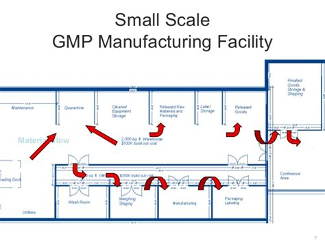 Layout Of Building In Cgmp | instantgmp compliance series facility design