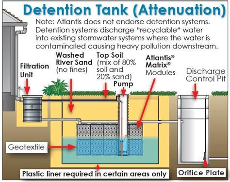 detention tank solutions rain water tanks for sale stormwater management sswm