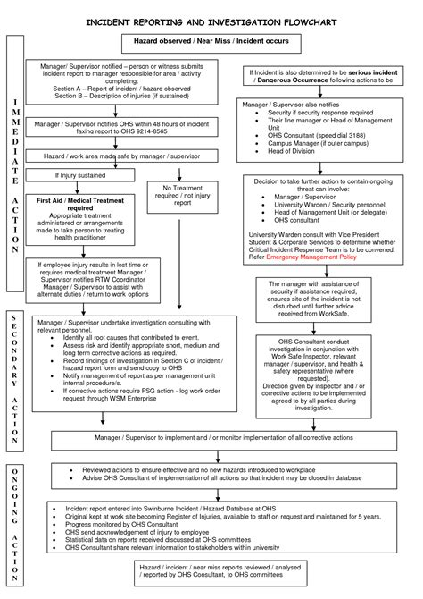Incident Report Flowchart Flowchart In Word Incident Reporting Policy And Procedure Template