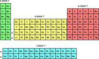 what is t by the quot s block quot quot p block quot etc on the