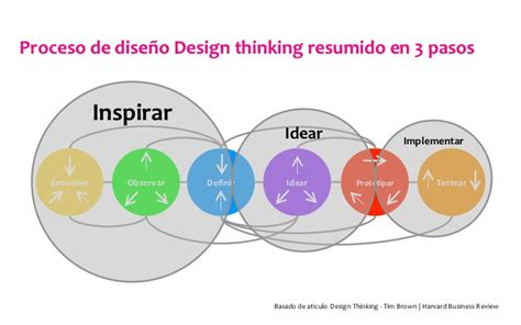 design thinking etapas design thinking pensamiento de dise 241 o