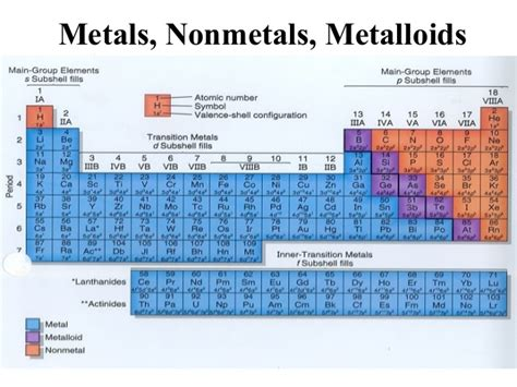Metalloids Are Located Where On The Periodic Table by Metals Nonmetals And Metalloids Periodic Table