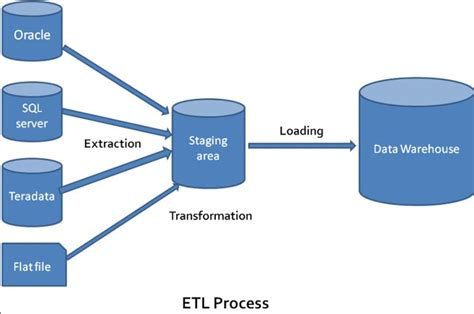 Teradata Etl Tools by Up Informatica Is A Data Integration Tool While Teradata Is A Mpp Database With Some