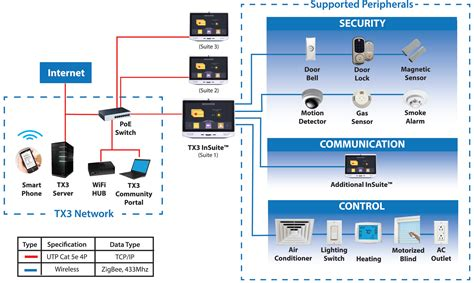 and security tx3 in suite stations