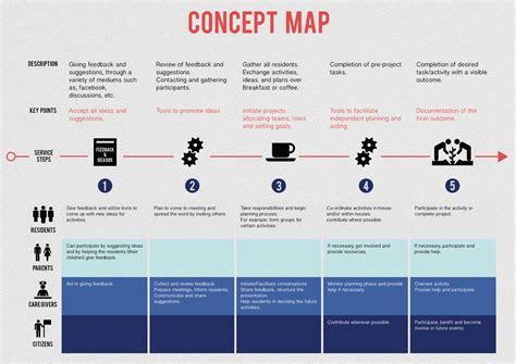 create a blueprint concept map