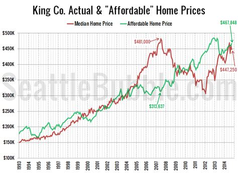 affordable home price climbs above median price seattle