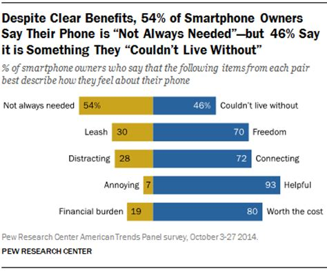 u.s. smartphone use in 2015 | pew research center
