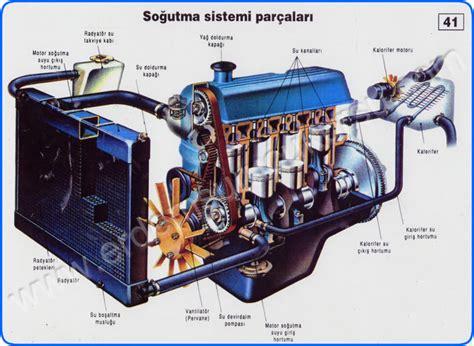 sogutma sistemleri ve yakit cesitlerine goere motorlar