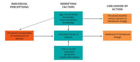 Health Model Adolescent Srh Sbcc Health Belief Model