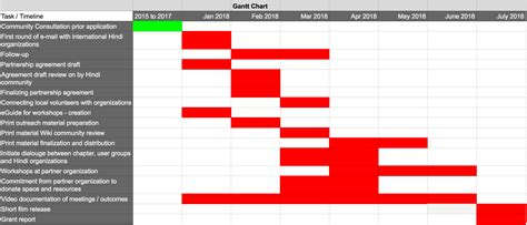 gantt chart latex tutorial gantt diagram wiki gallery how to guide and refrence
